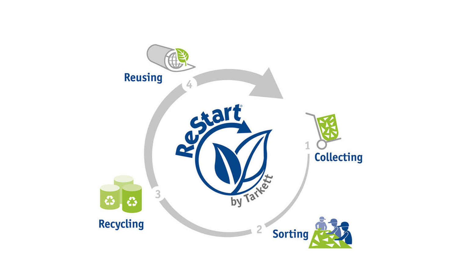 How to join ReStart flooring Take-Back programme